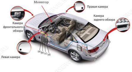 Интеллектуальная парковочная система кругового обзора